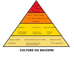 Non à la culture du racisme !
